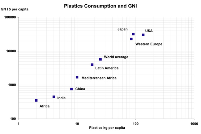 Plastics consumption and GNI