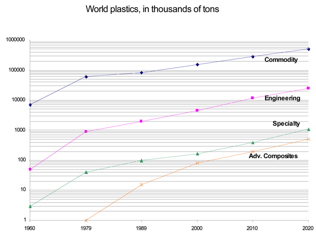World plastics consumption long term